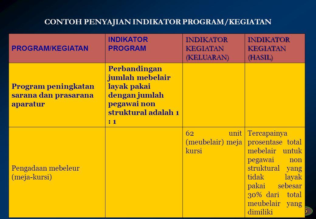 45 CONTOH PENYAJIAN INDIKATOR PROGRAM/KEGIATAN PROGRAM/KEGIATAN INDIKATOR PROGRAM INDIKATOR KEGIATAN (KELUARAN) INDIKATOR KEGIATAN (HASIL) Program Pel
