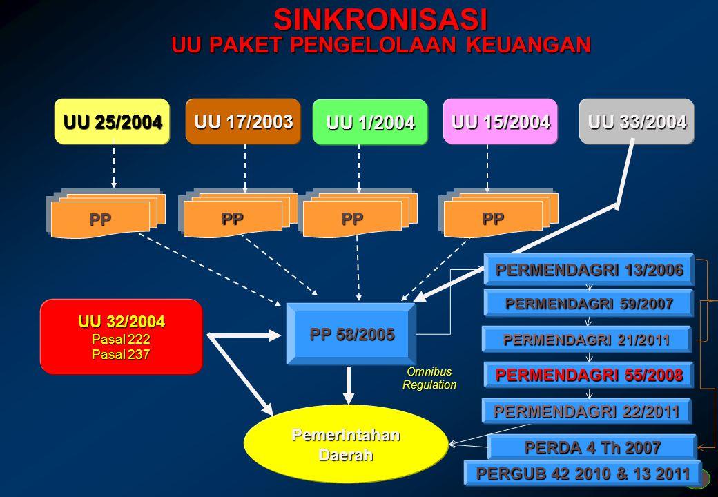 4 PRINSIP PENYUSUNAN APBD  APBD disusun sesuai dengan kebutuhan penyelenggaraan pemerintahan daerah;  APBD harus disusun secara tepat waktu sesuai t