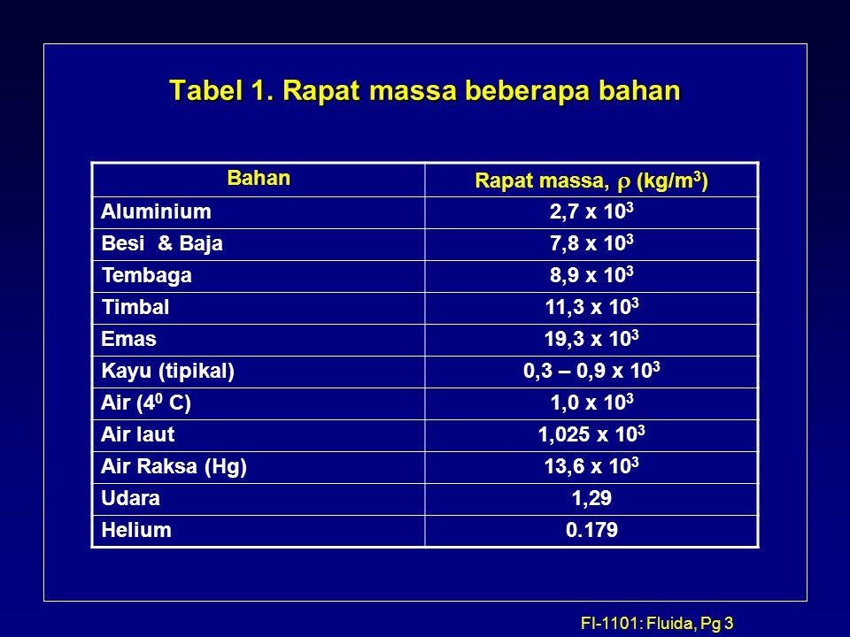 FI-1101: Fluida, Pg 3 Tabel 1. Rapat massa beberapa bahan Bahan Rapat massa,  (kg/m 3 ) Aluminium2,7 x 10 3 Besi & Baja7,8 x 10 3 Tembaga8,9 x 10 3 T