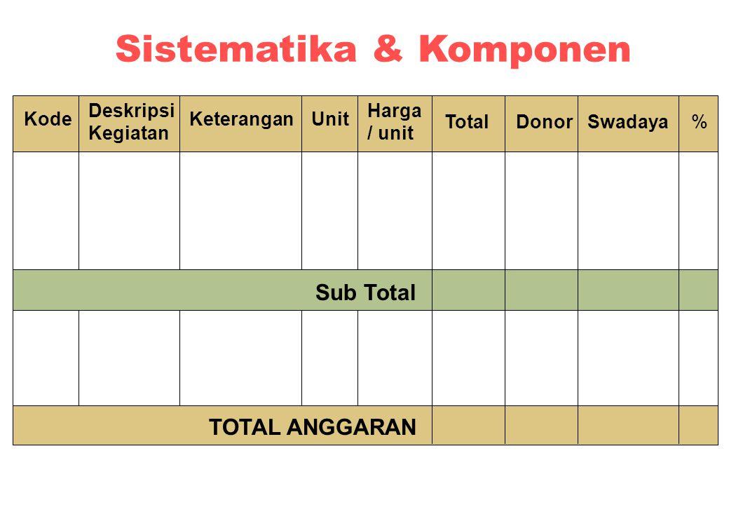 Sistematika & Komponen Kode Deskripsi Kegiatan UnitKeterangan Harga / unit Donor Sub Total TOTAL ANGGARAN TotalSwadaya%