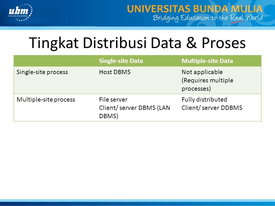 Tingkat Distribusi Data & Proses Single-site DataMultiple-site Data Single-site processHost DBMSNot applicable (Requires multiple processes) Multiple-