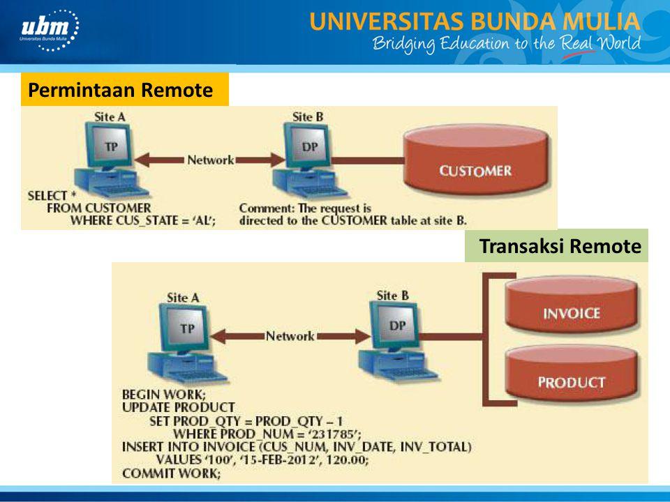 Transaksi Remote Permintaan Remote
