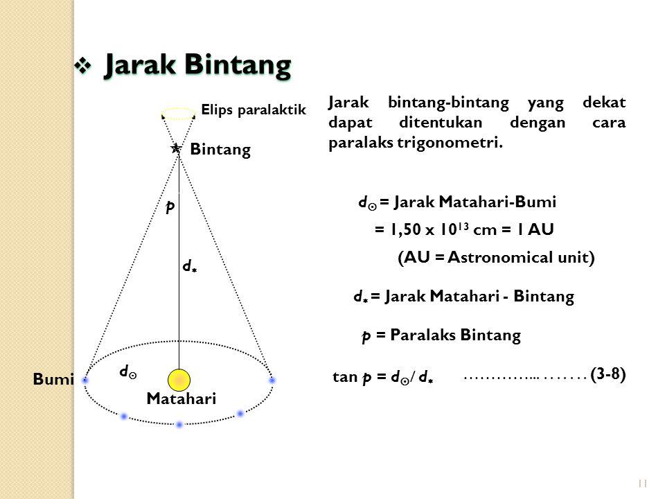 11 Bumi  Jarak Bintang Jarak bintang-bintang yang dekat dapat ditentukan dengan cara paralaks trigonometri.  Bintang Matahari p dd dd Elips para