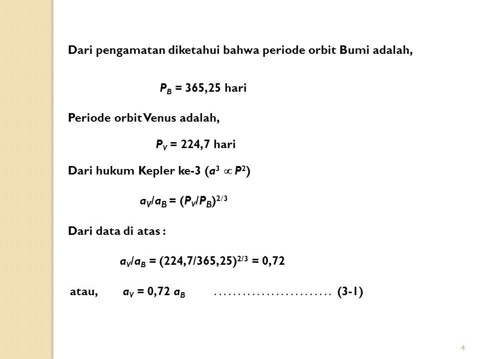 4 Dari pengamatan diketahui bahwa periode orbit Bumi adalah, P B = 365,25 hari Periode orbit Venus adalah, P V = 224,7 hari Dari hukum Kepler ke-3 (a 3  P 2 ) a V /a B = (P V /P B ) 2  3 Dari data di atas : a V /a B = (224,7/365,25) 2/3 = 0,72 atau,a V = 0,72 a B.........................