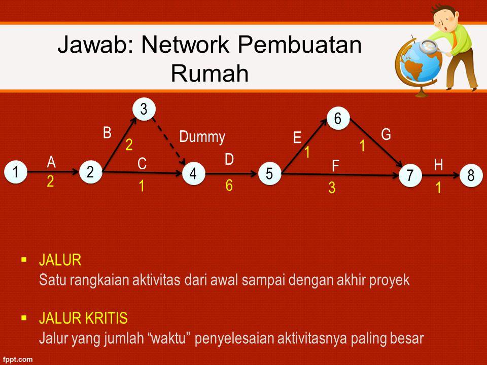 Jawab: Network Pembuatan Rumah 1 1 A C B Dummy 2 2 3 3 4 4 5 5 6 6 7 7 8 8 D E F G H 2 2 1 6 1 3 1 1  JALUR Satu rangkaian aktivitas dari awal sampai