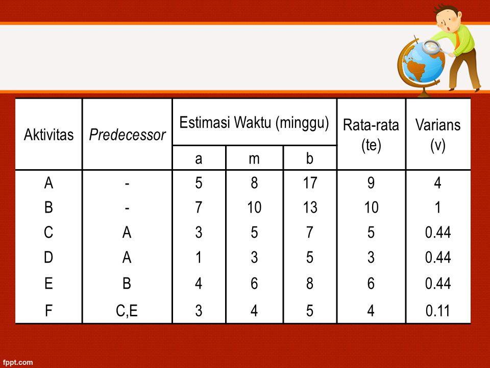 Aktivitas Predecessor Estimasi Waktu (minggu) Rata-rata (te) Varians (v) amb A-581794 B-71013101 CA35750.44 DA1353 EB4686 FC,E34540.11