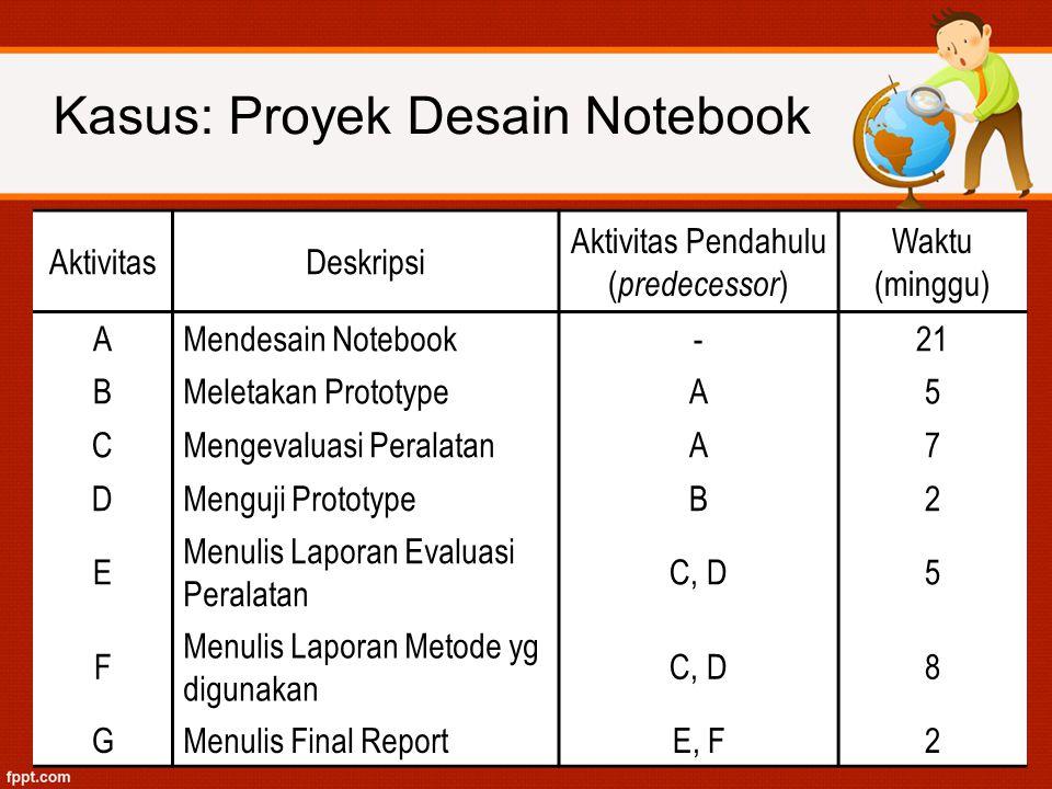 AktivitasDeskripsi Aktivitas Pendahulu ( predecessor ) Waktu (minggu) AMendesain Notebook-21 BMeletakan PrototypeA5 CMengevaluasi PeralatanA7 DMenguji