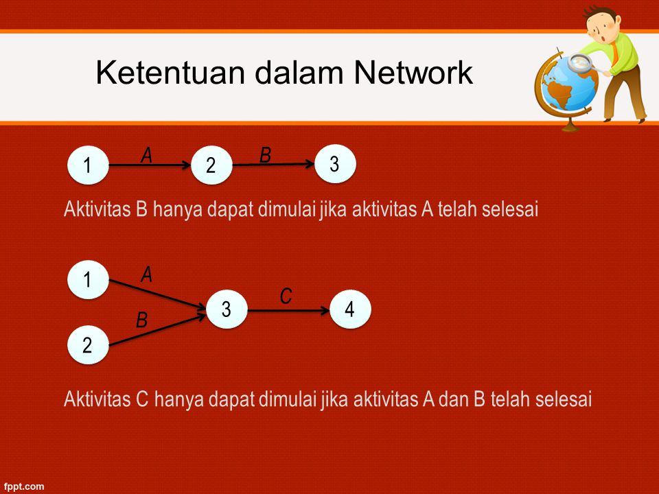 Aktivitas B hanya dapat dimulai jika aktivitas A telah selesai Aktivitas C hanya dapat dimulai jika aktivitas A dan B telah selesai Ketentuan dalam Ne