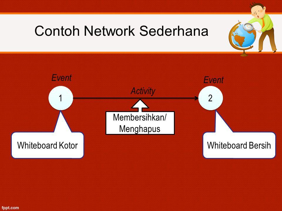1 1 2 2 Whiteboard Kotor Whiteboard Bersih Membersihkan/ Menghapus Activity Event Contoh Network Sederhana