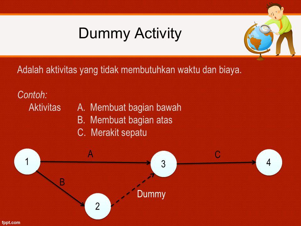 Adalah aktivitas yang tidak membutuhkan waktu dan biaya. Contoh: AktivitasA. Membuat bagian bawah B. Membuat bagian atas C. Merakit sepatu 1 1 2 2 3 3