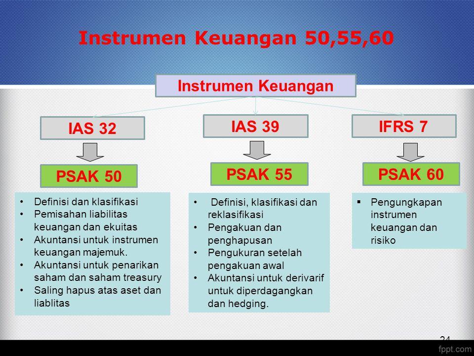 24 Instrumen Keuangan 50,55,60 Definisi dan klasifikasi Pemisahan liabilitas keuangan dan ekuitas Akuntansi untuk instrumen keuangan majemuk.