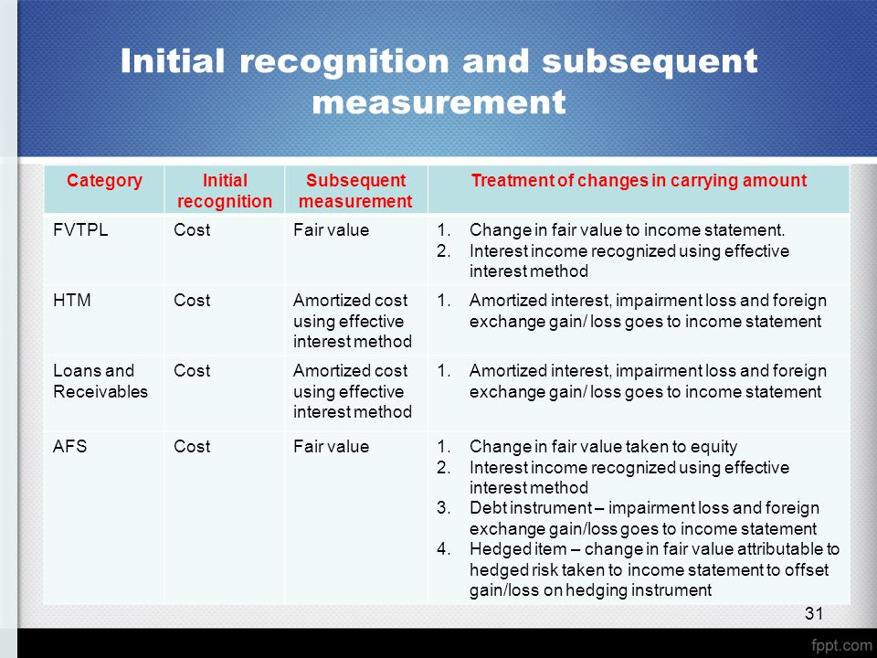 Initial recognition and subsequent measurement CategoryInitial recognition Subsequent measurement Treatment of changes in carrying amount FVTPLCostFai