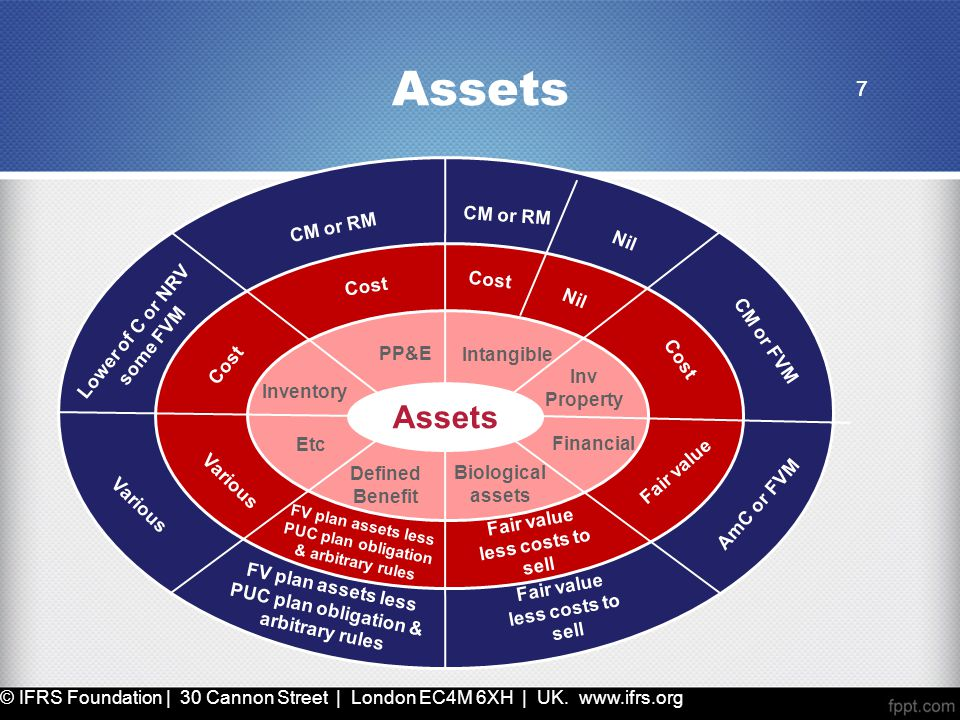 7 Assets 7 Intangible Financial Inv Property PP&E Inventory Etc Defined Benefit Biological assets Cost CM or RM Cost Nil Lower of C or NRV some FVM Co