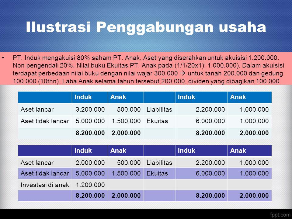 Ilustrasi Penggabungan usaha PT. Induk mengakuisi 80% saham PT.