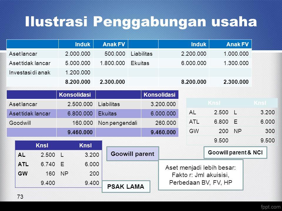 Ilustrasi Penggabungan usaha 73 IndukAnak FVIndukAnak FV Aset lancar2.000.000500.000Liabilitas2.200.0001.000.000 Aset tidak lancar5.000.0001.800.000Ekuitas6.000.0001.300.000 Investasi di anak1.200.000 8.200.0002.300.0008.200.0002.300.000 Konsolidasi Aset lancar2.500.000Liabilitas3.200.000 Aset tidak lancar6.800.000Ekuitas6.000.000 Goodwill160.000Non pengendali260.000 9.460.000 Knsl AL2.500L3.200 ATL6.800E6.000 GW200NP300 9.500 Goowill parent Goowill parent & NCI Knsl AL2.500L3.200 ATL6.740E6.000 GW160NP200 9.400 PSAK LAMA Aset menjadi lebih besar: Fakto r: Jml akuisisi, Perbedaan BV, FV, HP