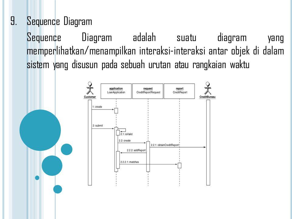 9.Sequence Diagram Sequence Diagram adalah suatu diagram yang memperlihatkan/menampilkan interaksi-interaksi antar objek di dalam sistem yang disusun