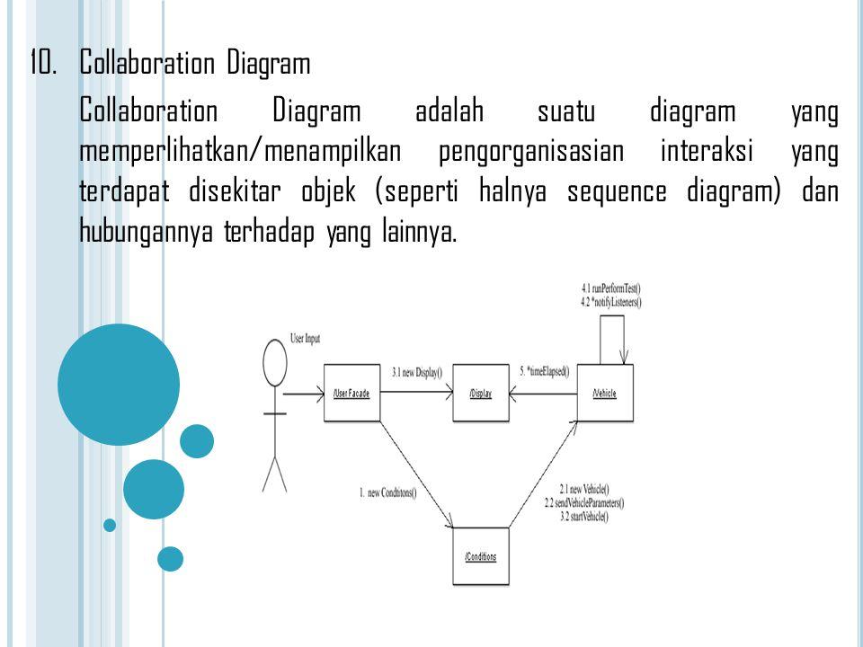 10.Collaboration Diagram Collaboration Diagram adalah suatu diagram yang memperlihatkan/menampilkan pengorganisasian interaksi yang terdapat disekitar
