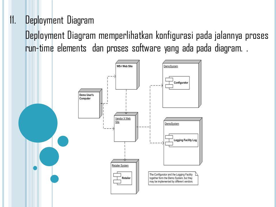 11.Deployment Diagram Deployment Diagram memperlihatkan konfigurasi pada jalannya proses run-time elements dan proses software yang ada pada diagram..