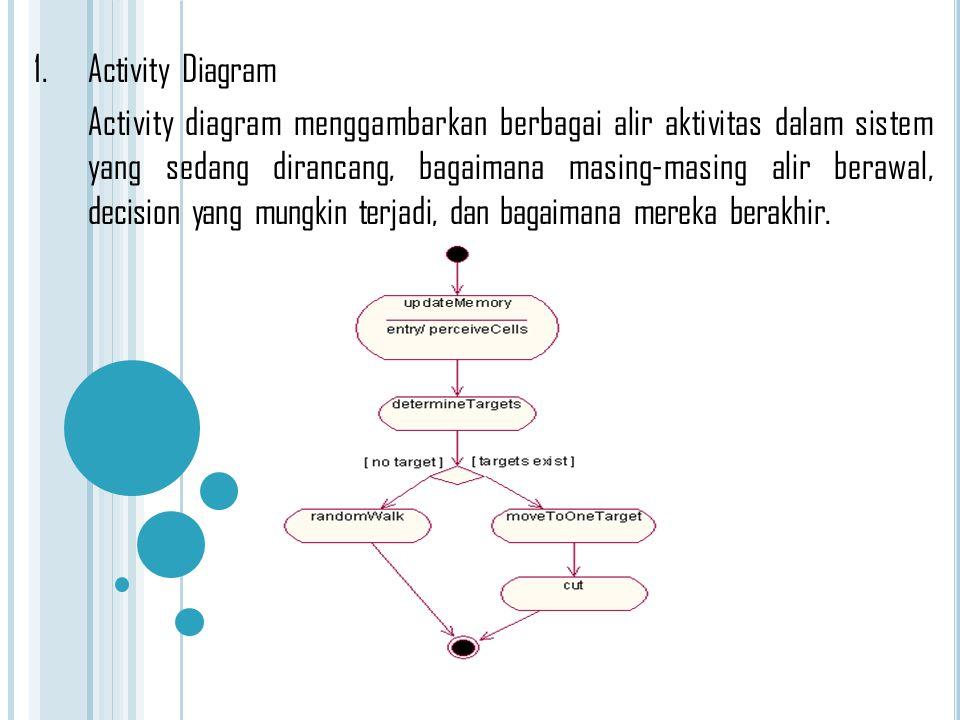 1. Activity Diagram Activity diagram menggambarkan berbagai alir aktivitas dalam sistem yang sedang dirancang, bagaimana masing-masing alir berawal, d