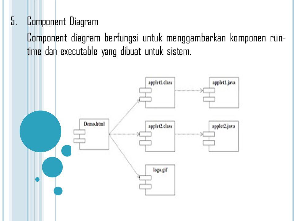 5.Component Diagram Component diagram berfungsi untuk menggambarkan komponen run- time dan executable yang dibuat untuk sistem.