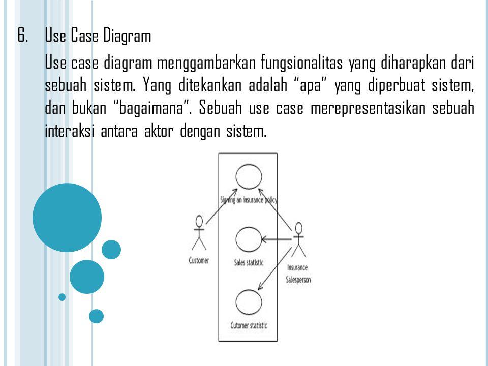 """6.Use Case Diagram Use case diagram menggambarkan fungsionalitas yang diharapkan dari sebuah sistem. Yang ditekankan adalah """"apa"""" yang diperbuat siste"""