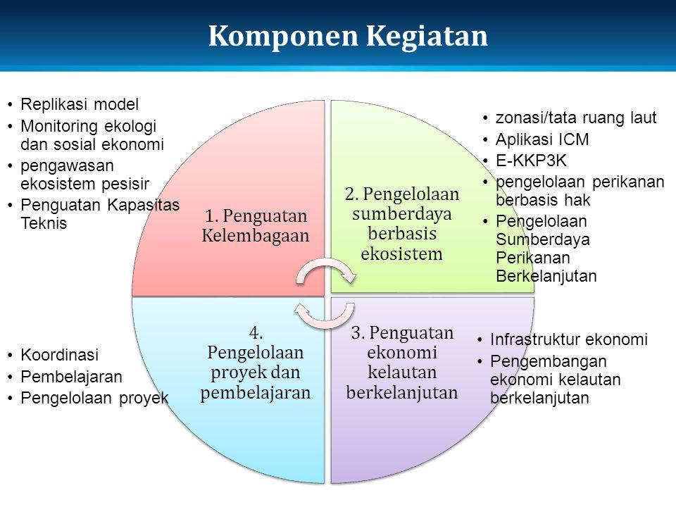 Komponen Kegiatan 1. Penguatan Kelembagaan 2. Pengelolaan sumberdaya berbasis ekosistem 3. Penguatan ekonomi kelautan berkelanjutan 4. Pengelolaan pro