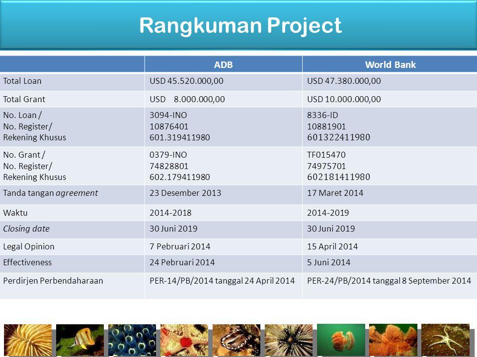 Rangkuman Project ADBWorld Bank Total LoanUSD 45.520.000,00USD 47.380.000,00 Total GrantUSD 8.000.000,00USD 10.000.000,00 No. Loan / No. Register/ Rek