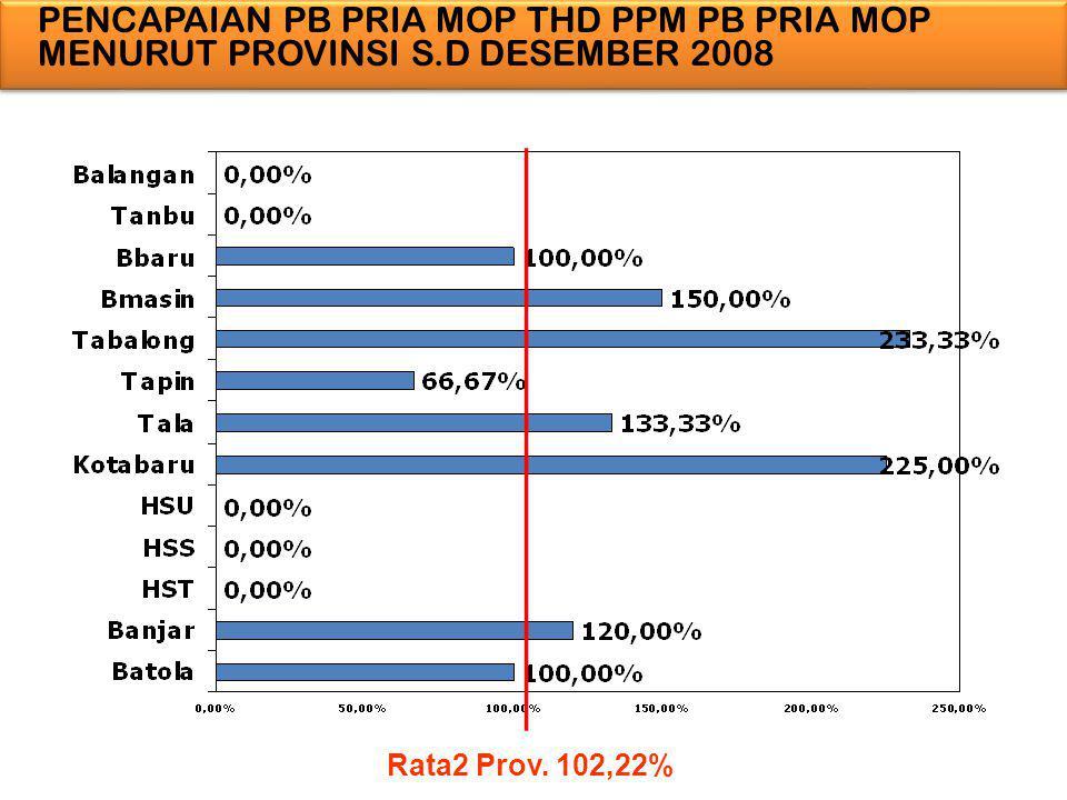 PENCAPAIAN PB PRIA MOP THD PPM PB PRIA MOP MENURUT PROVINSI S.D DESEMBER 2008 Rata2 Prov. 102,22%