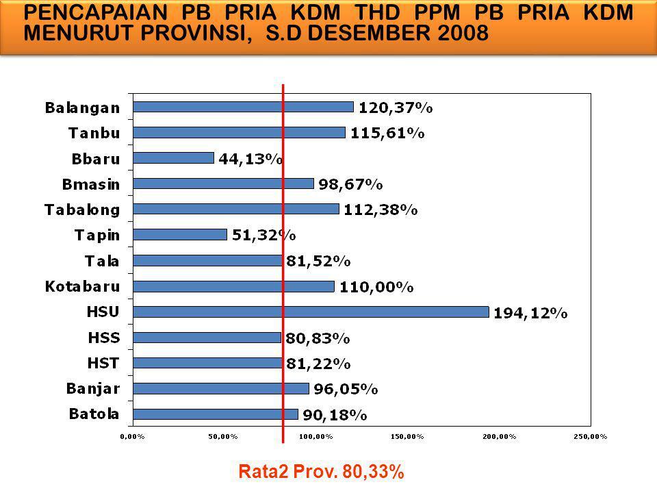 PENCAPAIAN PB PRIA KDM THD PPM PB PRIA KDM MENURUT PROVINSI, S.D DESEMBER 2008 Rata2 Prov. 80,33%