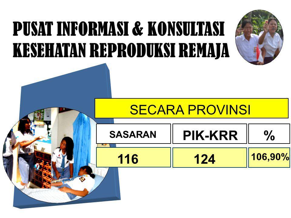 PUSAT INFORMASI & KONSULTASI KESEHATAN REPRODUKSI REMAJA PIK-KRR SASARAN % 124 116 106,90% SECARA PROVINSI