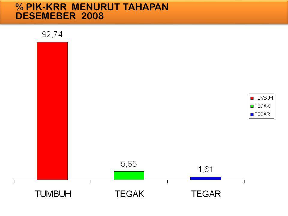 % PIK-KRR MENURUT TAHAPAN DESEMEBER 2008