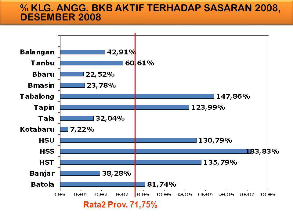 % KLG. ANGG. BKB AKTIF TERHADAP SASARAN 2008, DESEMBER 2008 Rata2 Prov. 71,75%