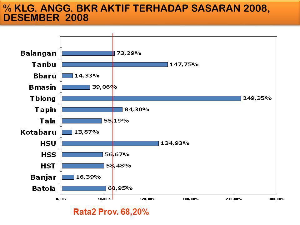 % KLG. ANGG. BKR AKTIF TERHADAP SASARAN 2008, DESEMBER 2008 Rata2 Prov. 68,20%