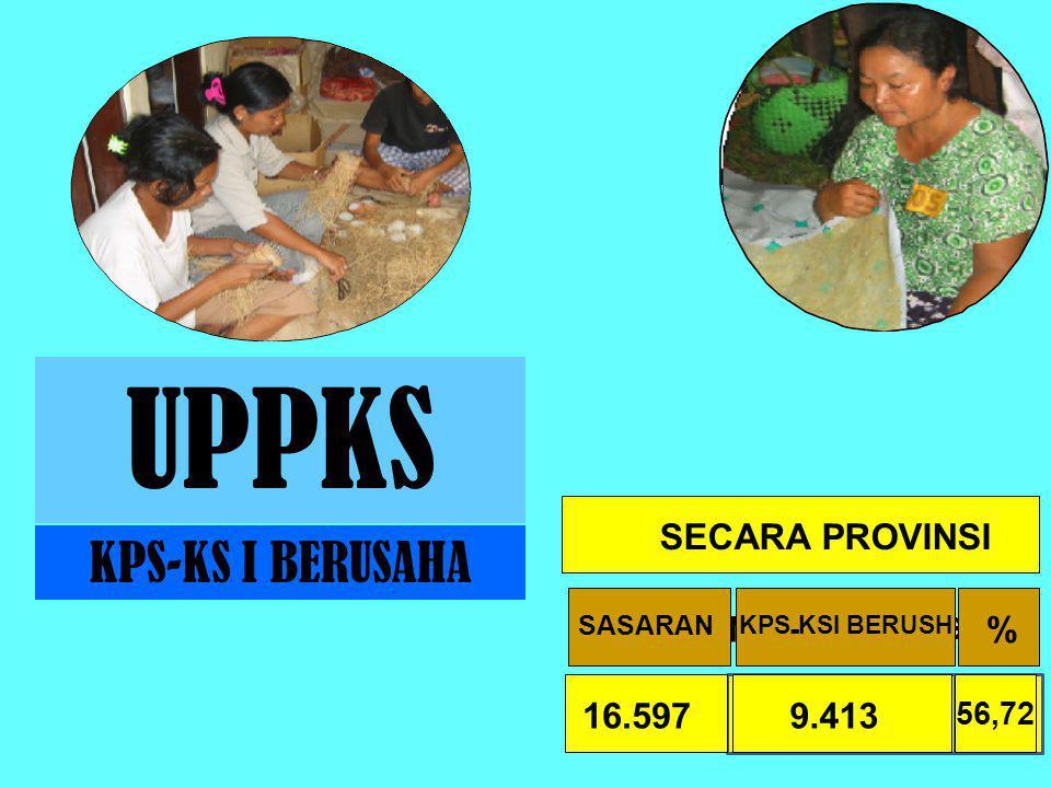 UPPKS 759.211 63,26 KPS-KS I BERUSAHA KPS-KSI BERUSH SASARAN% SECARA NASIONAL KPS - KSI BERUSH SASARAN % 9.41316.597 56,72 SECARA PROVINSI