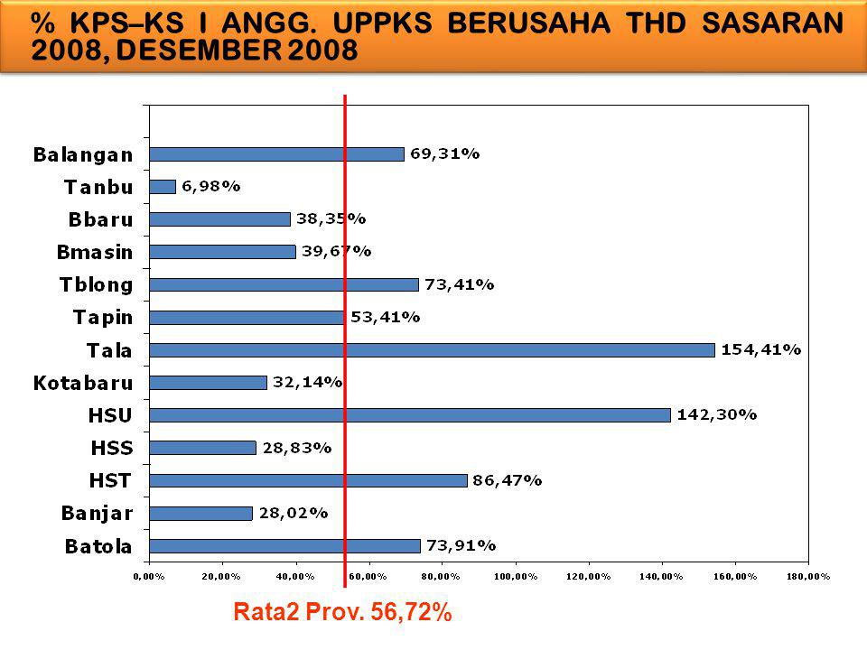 % KPS–KS I ANGG. UPPKS BERUSAHA THD SASARAN 2008, DESEMBER 2008 Rata2 Prov. 56,72%