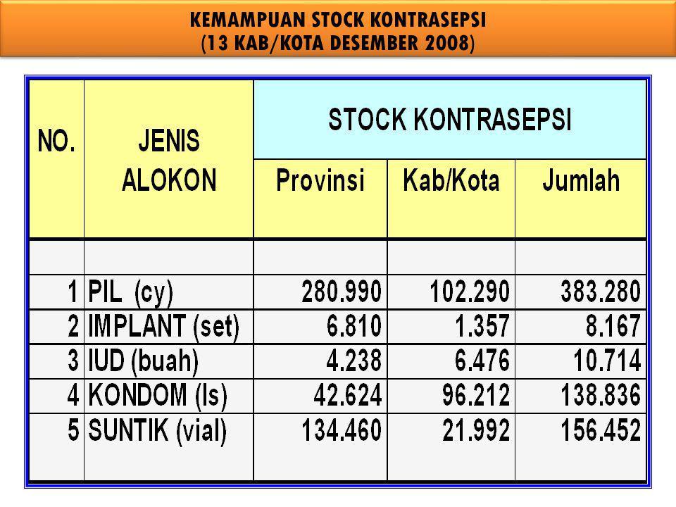 KEMAMPUAN STOCK KONTRASEPSI (13 KAB/KOTA DESEMBER 2008)