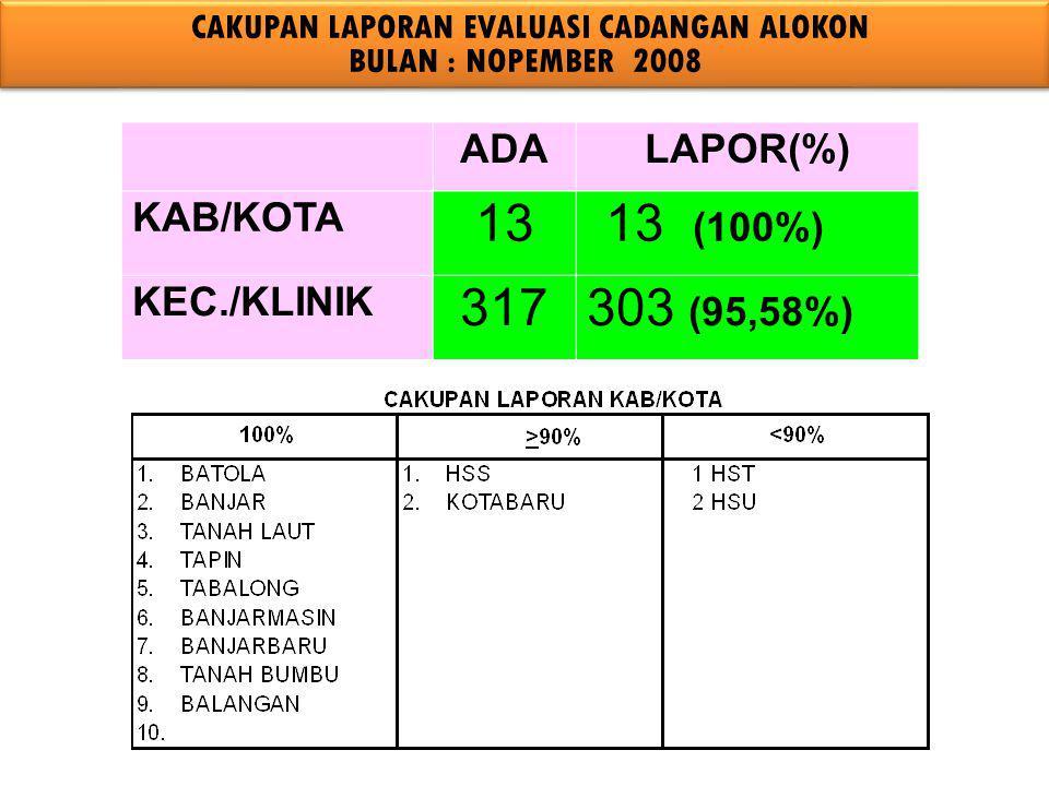 CAKUPAN LAPORAN EVALUASI CADANGAN ALOKON BULAN : NOPEMBER 2008 ADALAPOR(%) KAB/KOTA 1313 (100%) KEC./KLINIK 317303 (95,58%)