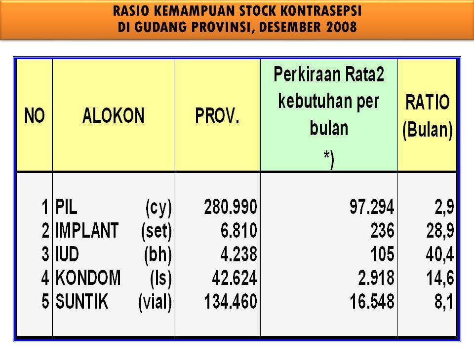 RASIO KEMAMPUAN STOCK KONTRASEPSI DI GUDANG PROVINSI, DESEMBER 2008