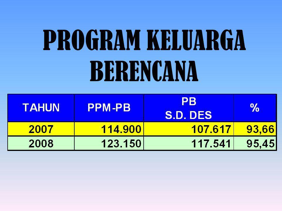 % KELOMPOK UPPKS THD SASARAN 2008, DESEMBER 2008 Rata2 Prov. 100,57%