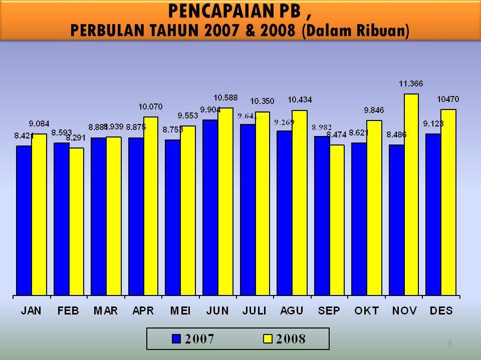 5 PENCAPAIAN PB, PERBULAN TAHUN 2007 & 2008 (Dalam Ribuan)