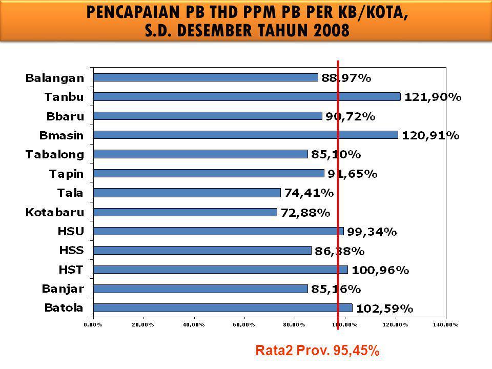PENCAPAIAN PB THD PPM PB PER KB/KOTA, S.D. DESEMBER TAHUN 2008 Rata2 Prov. 95,45%