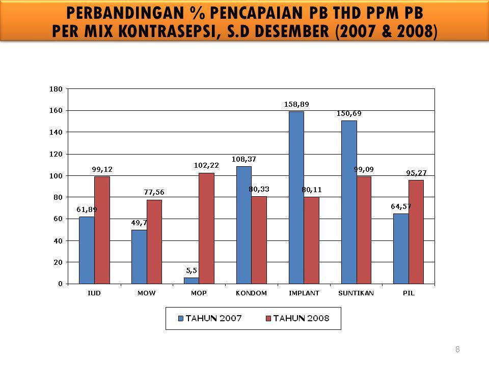 8 PERBANDINGAN % PENCAPAIAN PB THD PPM PB PER MIX KONTRASEPSI, S.D DESEMBER (2007 & 2008)