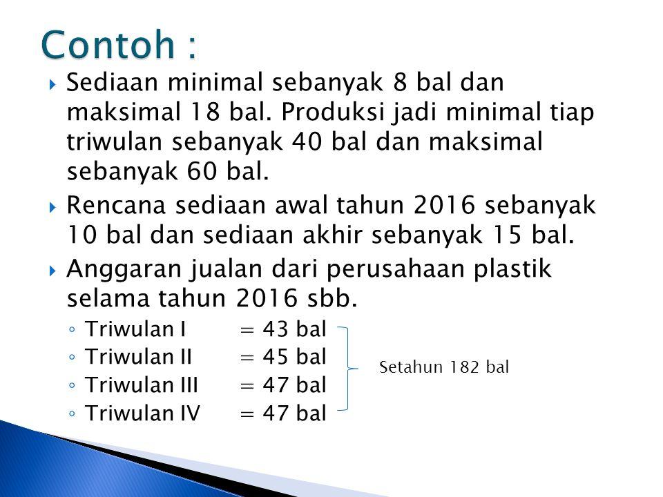  Sediaan minimal sebanyak 8 bal dan maksimal 18 bal. Produksi jadi minimal tiap triwulan sebanyak 40 bal dan maksimal sebanyak 60 bal.  Rencana sedi
