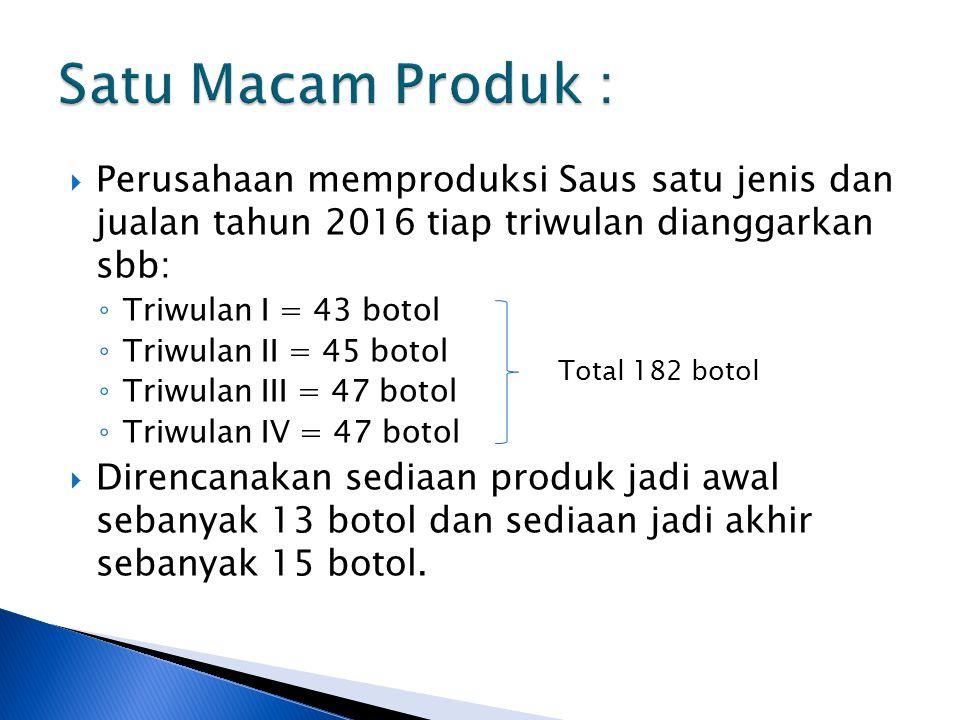  Perusahaan memproduksi Saus satu jenis dan jualan tahun 2016 tiap triwulan dianggarkan sbb: ◦ Triwulan I = 43 botol ◦ Triwulan II = 45 botol ◦ Triwu