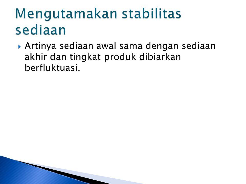  Artinya sediaan awal sama dengan sediaan akhir dan tingkat produk dibiarkan berfluktuasi.