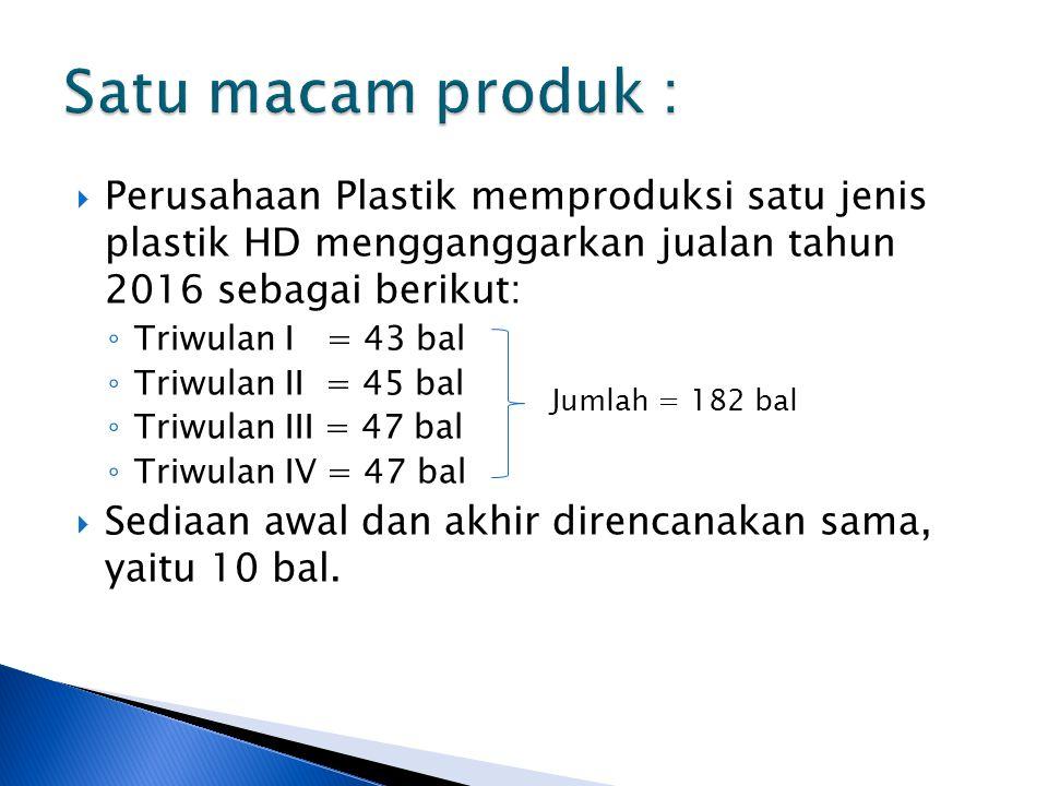  Perusahaan Plastik memproduksi satu jenis plastik HD mengganggarkan jualan tahun 2016 sebagai berikut: ◦ Triwulan I = 43 bal ◦ Triwulan II = 45 bal ◦ Triwulan III = 47 bal ◦ Triwulan IV = 47 bal  Sediaan awal dan akhir direncanakan sama, yaitu 10 bal.