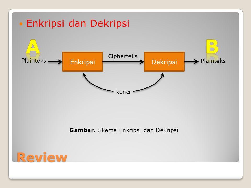 Review Enkripsi dan Dekripsi EnkripsiDekripsi Plainteks Cipherteks kunci Gambar. Skema Enkripsi dan Dekripsi