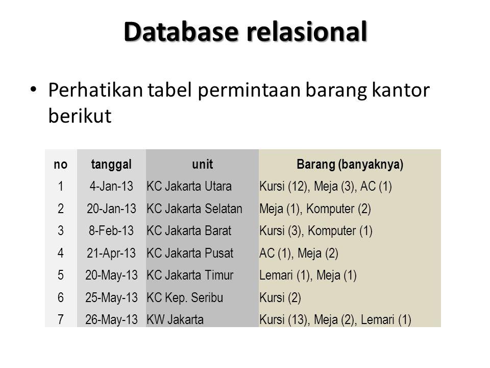 Database relasional Tabel tersebut sulit diolah Perlu dilakukan normalisasi: – 1NF (normalisasi pertama): atomik, hanya satu informasi untuk satu field – 2NF (normalisasi kedua): setiap record memiliki identitas yang unik – 3NF (normalisasi ketiga): informasi antar field saling independen atau tidak tergantung satu sama lain
