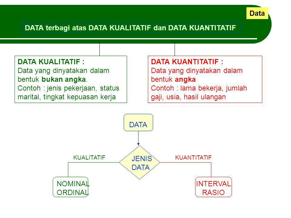 Data DATA terbagi atas DATA KUALITATIF dan DATA KUANTITATIF DATA KUALITATIF : Data yang dinyatakan dalam bentuk bukan angka. Contoh : jenis pekerjaan,