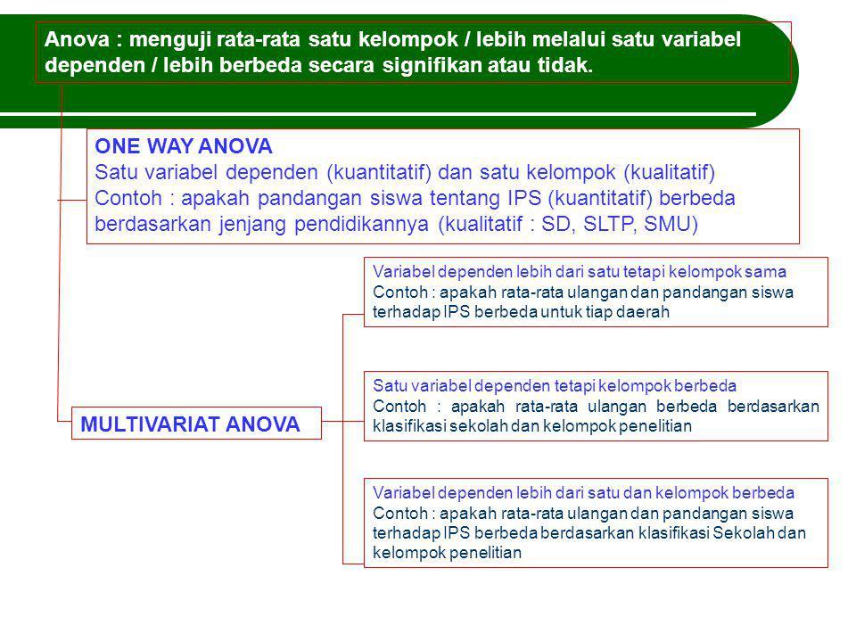 Asumsi: 1.Sampel berasal dari kelompok yang independen.